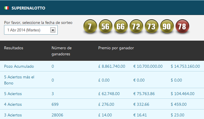 Resultados de Superena Lotto